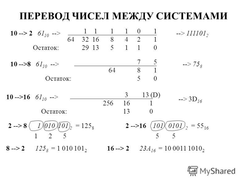 ПЕРЕВОД ЧИСЕЛ МЕЖДУ СИСТЕМАМИ 10 --> 2 61 10 --> 1 1 2 0 4 1 --> 111101 2 8 1 16 1 32 1 01151329Остаток: 10 -->8 61 10 --> 1 5 8 7 --> 75 8 64 05Остаток: 64 10 -->16 61 10 --> 1 13 (D) 16 3 256 013Остаток: --> 3D 16 2 --> 8 1 010 101 2 = 125 8 2 -->1