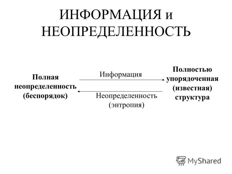 ИНФОРМАЦИЯ и НЕОПРЕДЕЛЕННОСТЬ Полная неопределенность (беспорядок) Полностью упорядоченная (известная) структура Информация Неопределенность (энтропия)