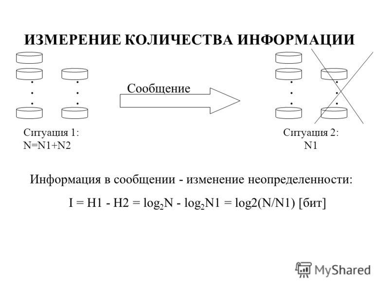 ИЗМЕРЕНИЕ КОЛИЧЕСТВА ИНФОРМАЦИИ............ Ситуация 1: N=N1+N2............ Ситуация 2: N1 Сообщение Информация в сообщении - изменение неопределенности: I = H1 - H2 = log 2 N - log 2 N1 = log2(N/N1) [бит]