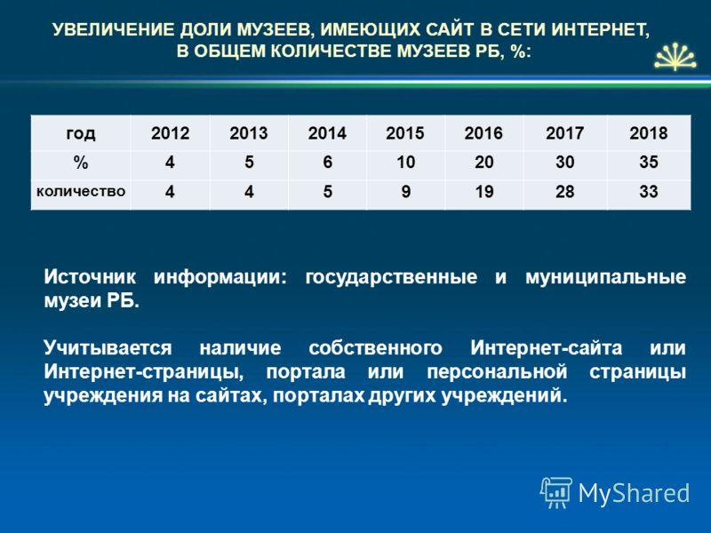 УВЕЛИЧЕНИЕ ДОЛИ МУЗЕЕВ, ИМЕЮЩИХ САЙТ В СЕТИ ИНТЕРНЕТ, В ОБЩЕМ КОЛИЧЕСТВЕ МУЗЕЕВ РБ, %: год2012201320142015201620172018 %45610203035 количество 4459192833 Источник информации: государственные и муниципальные музеи РБ. Учитывается наличие собственного