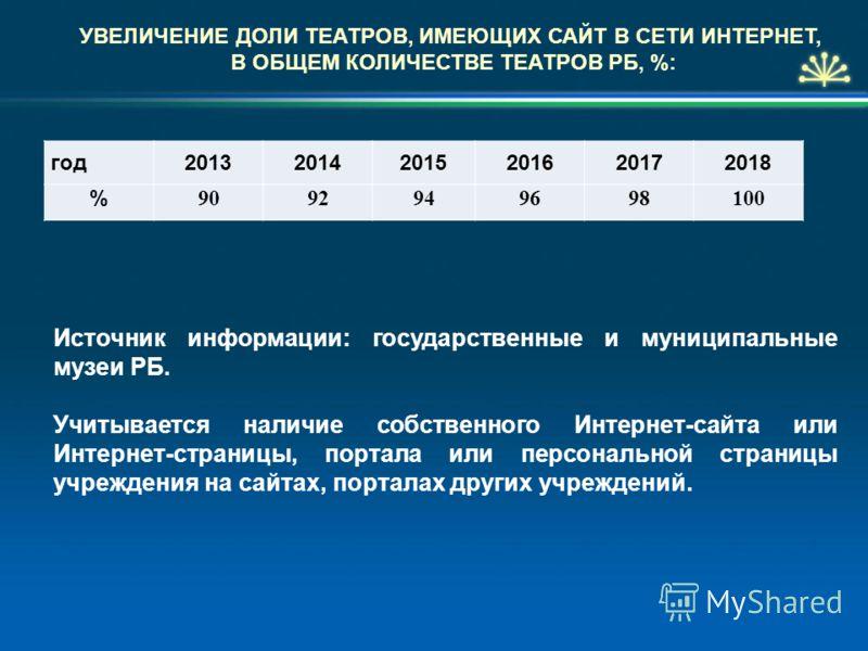 УВЕЛИЧЕНИЕ ДОЛИ ТЕАТРОВ, ИМЕЮЩИХ САЙТ В СЕТИ ИНТЕРНЕТ, В ОБЩЕМ КОЛИЧЕСТВЕ ТЕАТРОВ РБ, %: год201320142015201620172018 % 9092949698100 Источник информации: государственные и муниципальные музеи РБ. Учитывается наличие собственного Интернет-сайта или Ин