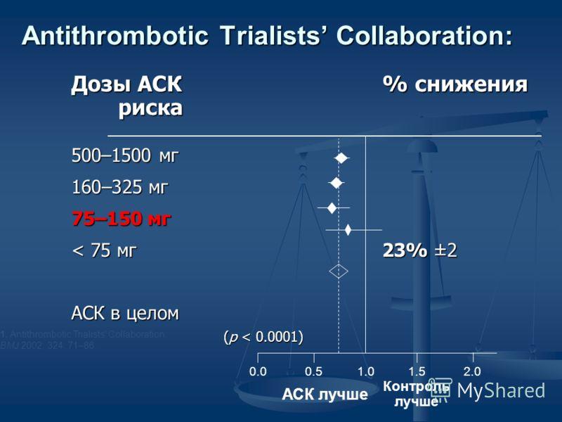 Antithrombotic Trialists Collaboration: Дозы АСК% снижения риска 500–1500 мг 160–325 мг 75–150 мг < 75 мг23% ±2 АСК в целом (p < 0.0001) 1.00.50.01.52.0 Контроль лучше АСК лучше 1. Antithrombotic Trialists Collaboration. BMJ 2002; 324: 71–86.