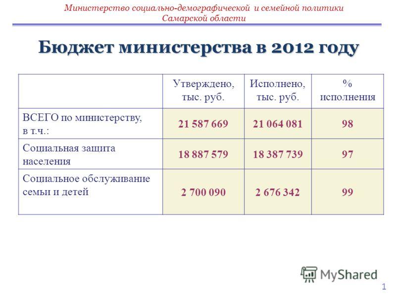 1 Бюджет министерства в 2012 году Утверждено, тыс. руб. Исполнено, тыс. руб. % исполнения ВСЕГО по министерству, в т.ч.: 21 587 66921 064 08198 Социальная защита населения 18 887 57918 387 73997 Социальное обслуживание семьи и детей 2 700 0902 676 34