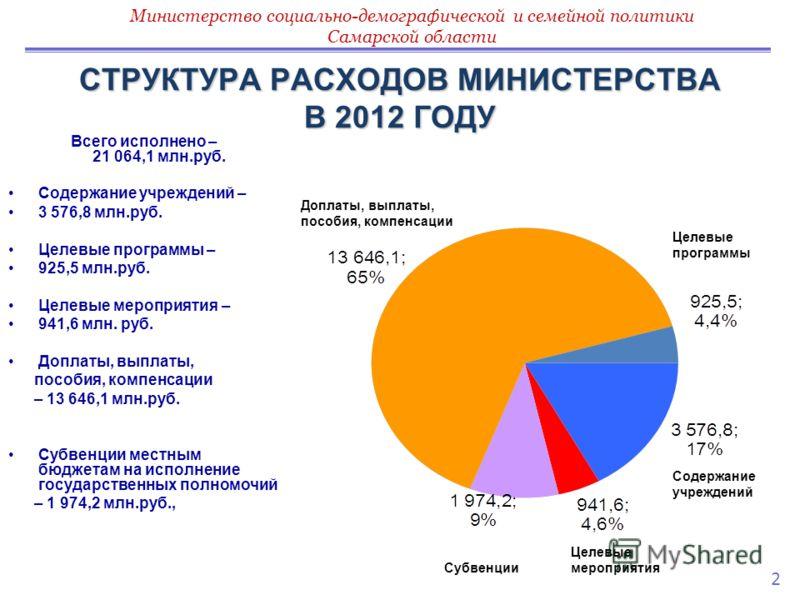 СТРУКТУРА РАСХОДОВ МИНИСТЕРСТВА В 2012 ГОДУ Всего исполнено – 21 064,1 млн.руб. Содержание учреждений – 3 576,8 млн.руб. Целевые программы – 925,5 млн.руб. Целевые мероприятия – 941,6 млн. руб. Доплаты, выплаты, пособия, компенсации – 13 646,1 млн.ру