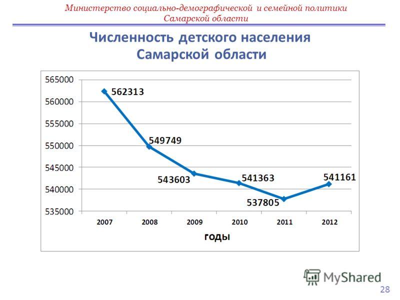 Численность детского населения Самарской области Министерство социально-демографической и семейной политики Самарской области 28