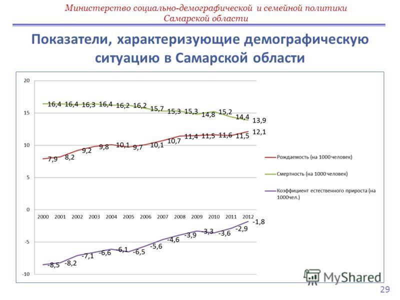 Показатели, характеризующие демографическую ситуацию в Самарской области Министерство социально-демографической и семейной политики Самарской области 29