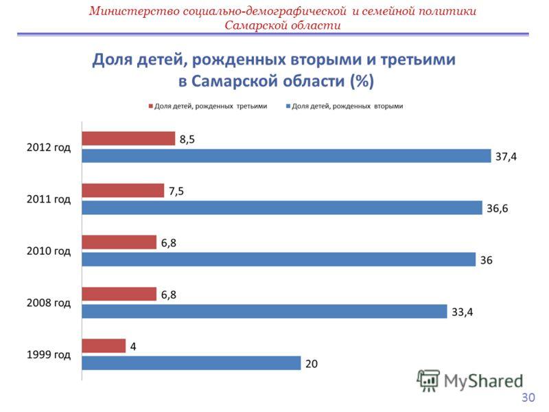 Доля детей, рожденных вторыми и третьими в Самарской области (%) Министерство социально-демографической и семейной политики Самарской области 30