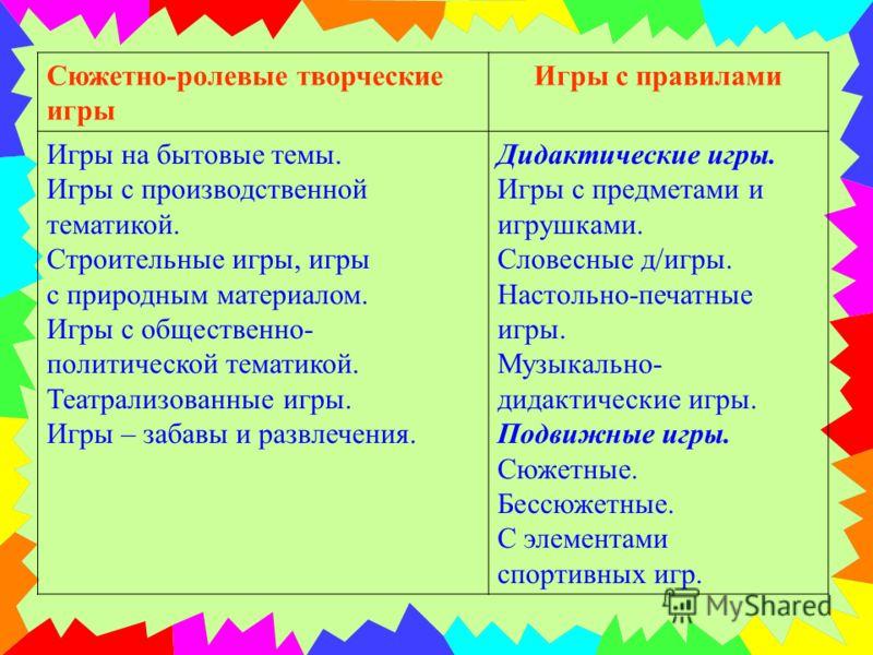 По П.Ф. Лесгафту 2 группы: имитационные (подражательные) подвижные (игры с правилами) По Н.К. Крупской игры делятся: на игры, придуманные самими детьми (творческие игры) игры, придуманные взрослыми (игры с правилами)