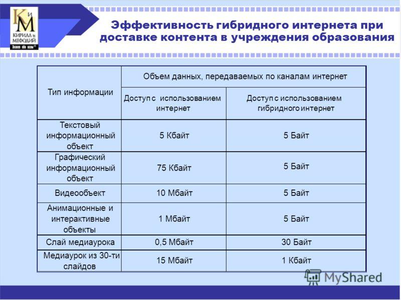 Эффективность гибридного интернета при доставке контента в учреждения образования Доступ с использованием интернет Доступ с использованием гибридного интернет Текстовый информационный объект 5 Кбайт5 Байт Графический информационный объект 75 Кбайт Ви