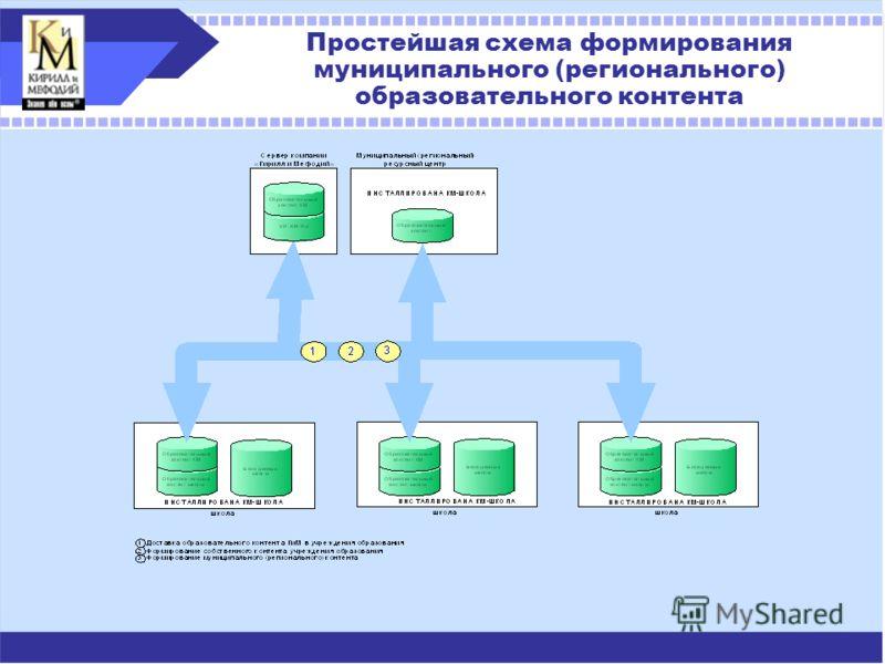 Простейшая схема формирования муниципального (регионального) образовательного контента