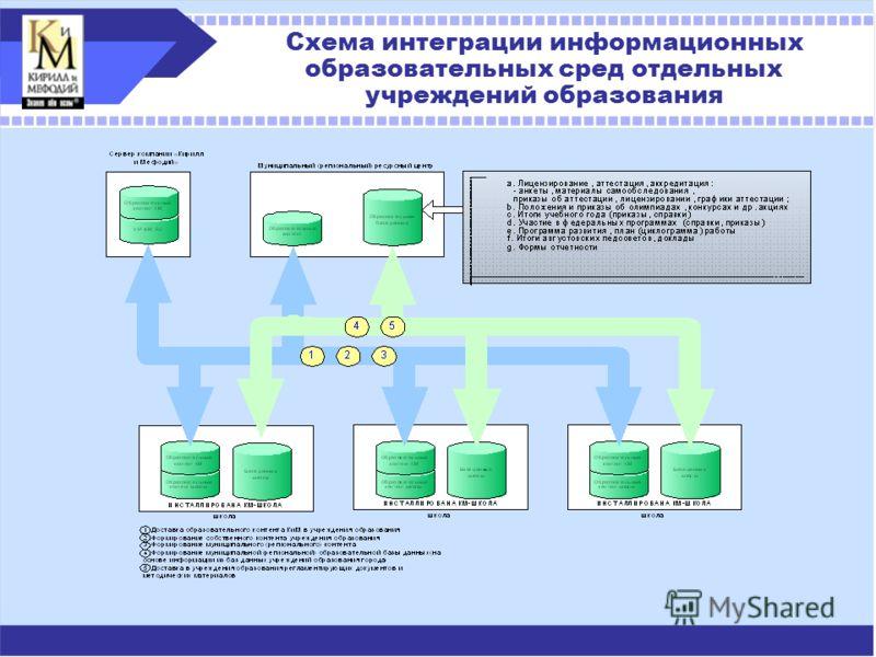 Схема интеграции информационных образовательных сред отдельных учреждений образования