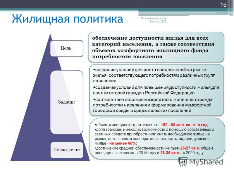 Минэкономразвития России, 2008 15 Жилищная политика обеспечение доступности жилья для всех категорий населения, а также соответствия объемов комфортного жилищного фонда потребностям населения создание условий для роста предложений на рынке жилья, соо