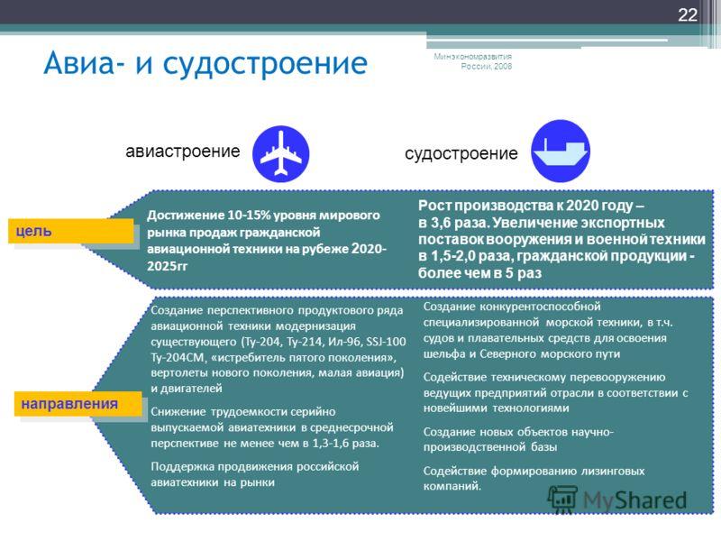 Авиа- и судостроение Минэкономразвития России, 2008 22 Достижение 10-15% уровня мирового рынка продаж гражданской авиационной техники на рубеже 2 020- 2025гг Рост производства к 2020 году – в 3,6 раза. Увеличение экспортных поставок вооружения и воен