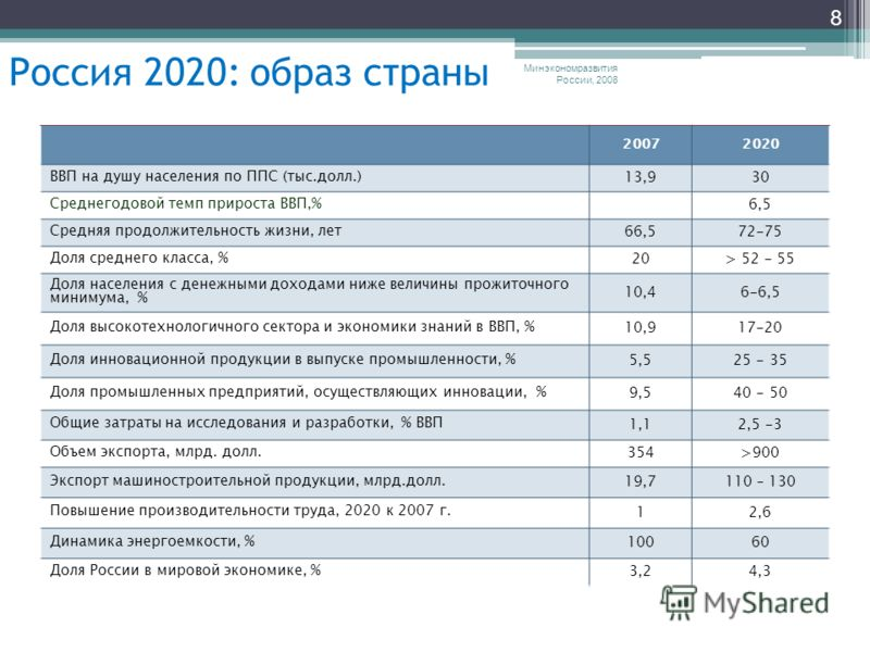 Минэкономразвития России, 2008 8 20072020 ВВП на душу населения по ППС (тыс.долл.) 13,930 Среднегодовой темп прироста ВВП,% 6,5 Средняя продолжительность жизни, лет 66,572-75 Доля среднего класса, % 20> 52 - 55 Доля населения с денежными доходами ниж