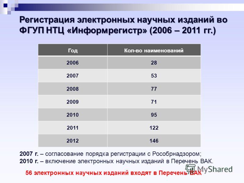 Регистрация электронных научных изданий во ФГУП НТЦ «Информрегистр» (2006 – 2011 гг.) ГодКол-во наименований 200628 200753 200877 200971 201095 2011122 2012146 2007 г. – согласование порядка регистрации с Рособрнадзором; 2010 г. – включение электронн