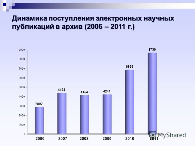 Динамика поступления электронных научных публикаций в архив (2006 – 2011 г.) 200620072008200920102011