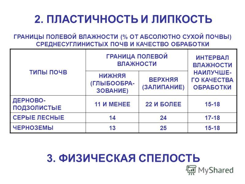 2. ПЛАСТИЧНОСТЬ И ЛИПКОСТЬ ГРАНИЦЫ ПОЛЕВОЙ ВЛАЖНОСТИ (% ОТ АБСОЛЮТНО СУХОЙ ПОЧВЫ) СРЕДНЕСУГЛИНИСТЫХ ПОЧВ И КАЧЕСТВО ОБРАБОТКИ ТИПЫ ПОЧВ ГРАНИЦА ПОЛЕВОЙ ВЛАЖНОСТИ ИНТЕРВАЛ ВЛАЖНОСТИ НАИЛУЧШЕ- ГО КАЧЕСТВА ОБРАБОТКИ НИЖНЯЯ (ГЛЫБООБРА- ЗОВАНИЕ) ВЕРХНЯЯ (