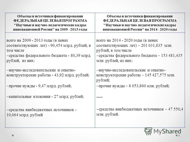 Объемы и источники финансирования ФЕДЕРАЛЬНАЯ ЦЕЛЕВАЯ ПРОГРАММА