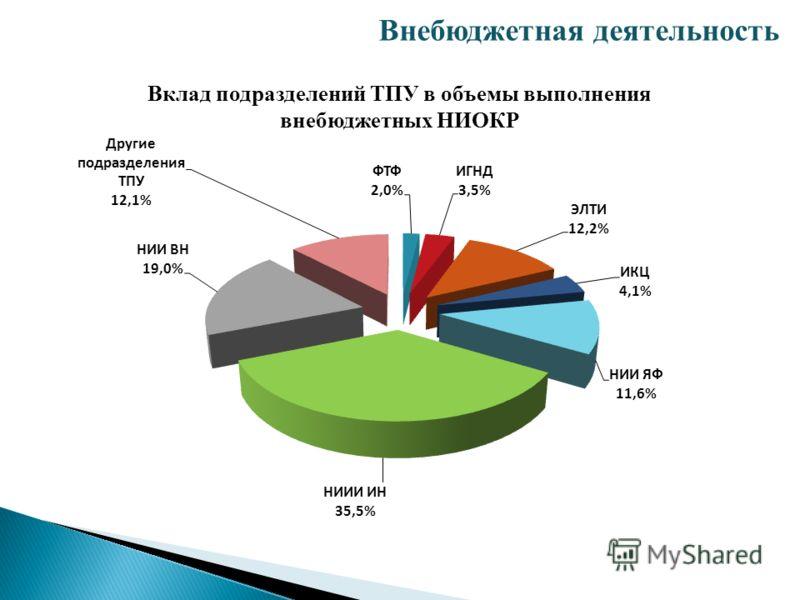 Внебюджетная деятельность Вклад подразделений ТПУ в объемы выполнения внебюджетных НИОКР