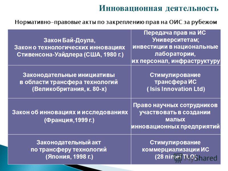 Нормативно-правовые акты по закреплению прав на ОИС за рубежом