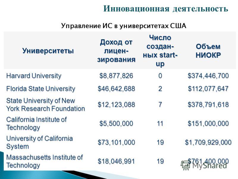 Университеты Доход от лицен- зирования Число создан- ных start- up ОбъемНИОКР Harvard University $8,877,8260$374,446,700 Florida State University $46,642,6882$112,077,647 State University of New York Research Foundation $12,123,0887$378,791,618 Calif