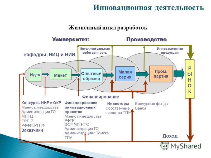 Инновационная деятельность Жизненный цикл разработок