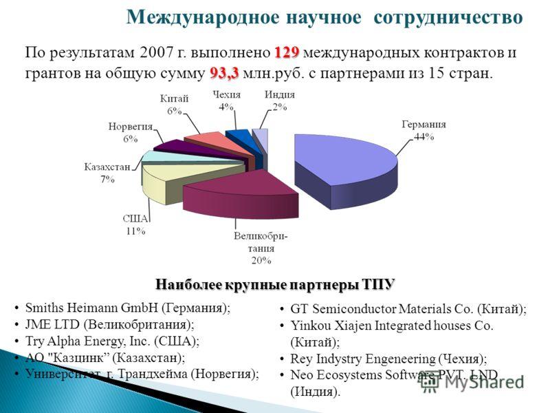 129 93,3 По результатам 2007 г. выполнено 129 международных контрактов и грантов на общую сумму 93,3 млн.руб. с партнерами из 15 стран. Smiths Heimann GmbH (Германия); JME LTD (Великобритания); Try Alpha Energy, Inc. (США); АО