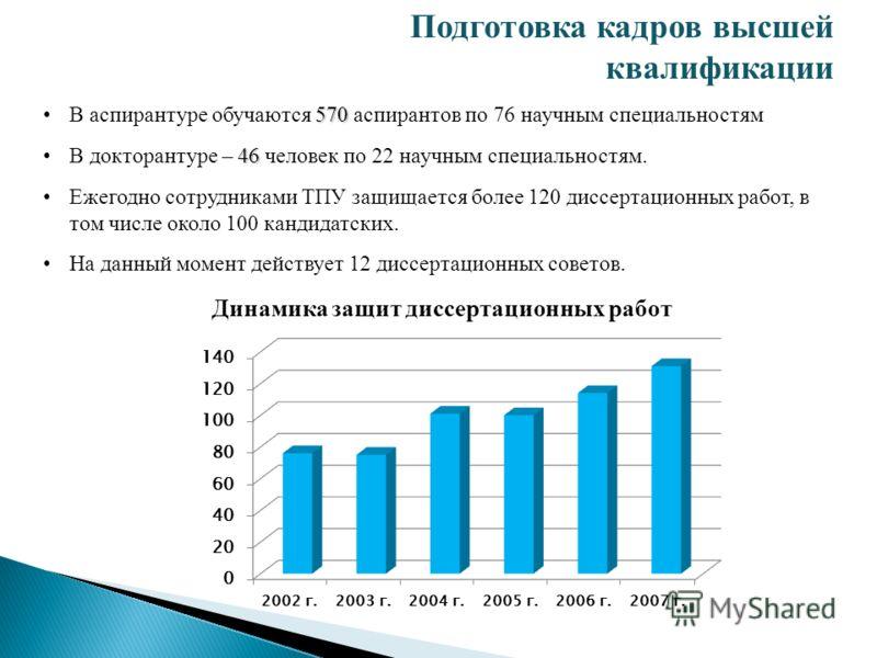 570 В аспирантуре обучаются 570 аспирантов по 76 научным специальностям 46 В докторантуре – 46 человек по 22 научным специальностям. Ежегодно сотрудниками ТПУ защищается более 120 диссертационных работ, в том числе около 100 кандидатских. На данный м