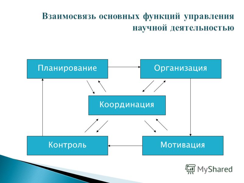 Планирование МотивацияКонтроль Организация Координация