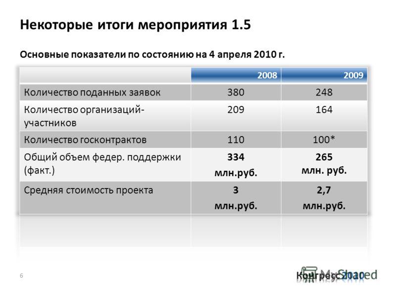 Некоторые итоги мероприятия 1.5 Основные показатели по состоянию на 4 апреля 2010 г. 6