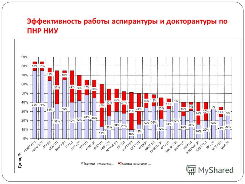 Эффективность работы аспирантуры и докторантуры по ПНР НИУ