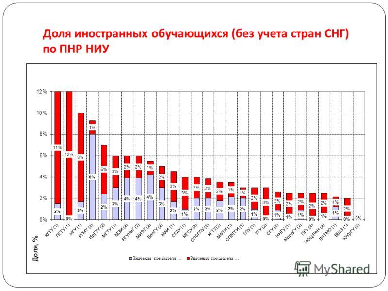 Доля иностранных обучающихся ( без учета стран СНГ ) по ПНР НИУ