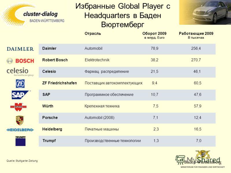 Избранные Global Player с Headquarters в Баден Вюртемберг Оборот 2009 в млрд. Euro Работающие 2009 В тысячах Отрасль Daimler Robert Bosch Celesio ZF Friedrichshafen SAP Würth Porsche Heidelberg Trumpf Automobil Elektrotechnik Фармац. распределение По