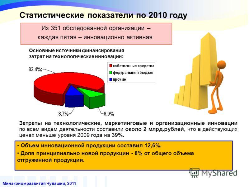 Минэкономразвития Чувашии, 2011 Затраты на технологические, маркетинговые и организационные инновации по всем видам деятельности составили около 2 млрд.рублей, что в действующих ценах меньше уровня 2009 года на 39%. Основные источники финансирования
