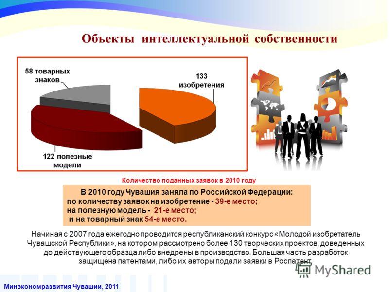 Минэкономразвития Чувашии, 2011 В 2010 году Чувашия заняла по Российской Федерации: по количеству заявок на изобретение - 39-е место; на полезную модель - 21-е место; и на товарный знак 54-е место. Объекты интеллектуальной собственности Количество по
