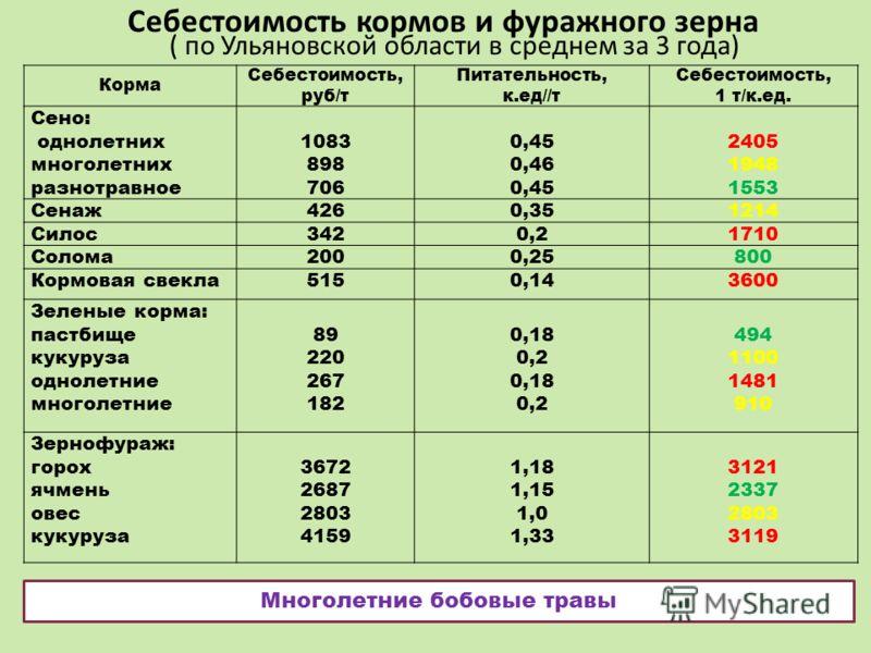 Себестоимость кормов и фуражного зерна ( по Ульяновской области в среднем за 3 года) Корма Себестоимость, руб/т Питательность, к.ед//т Себестоимость, 1 т/к.ед. Сено: однолетних многолетних разнотравное 1083 898 706 0,45 0,46 0,45 2405 1948 1553 Сенаж