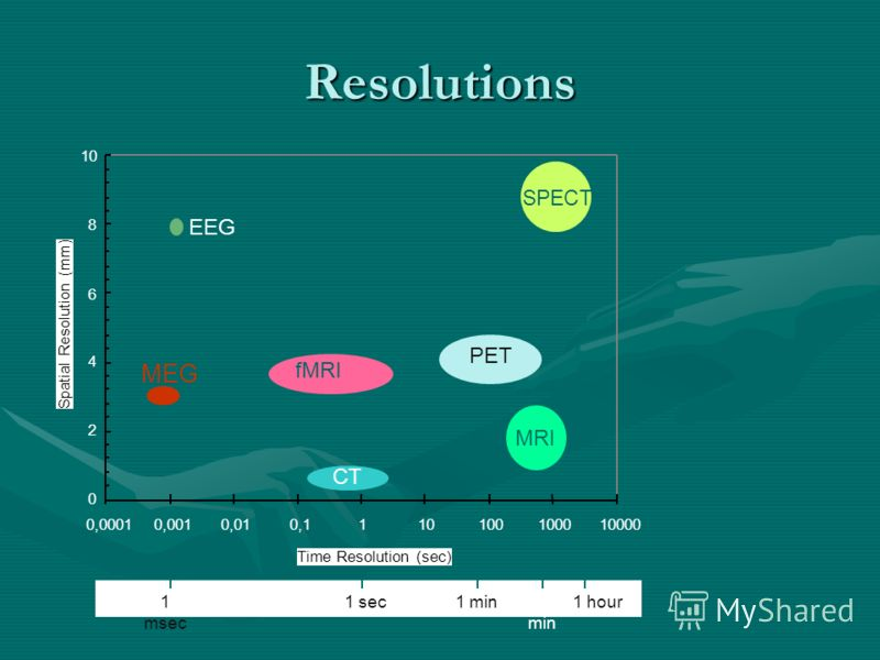 Resolutions 1 msec 1 hour10 min 1 min1 sec 0 2 4 6 8 10 0,00010,0010,010,1110100100010000 Time Resolution (sec) Spatial Resolution (mm) MEG fMRI CT MRI PET SPECT EEG