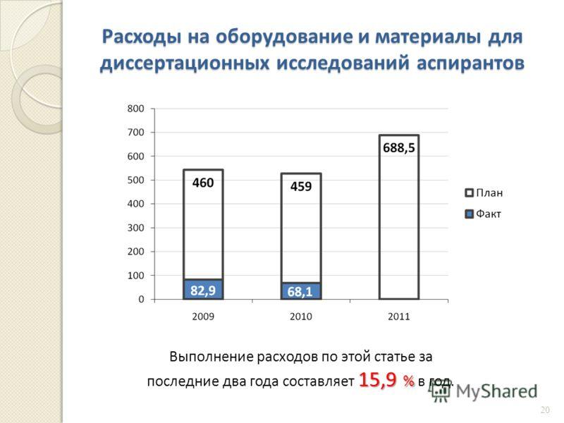 Расходы на оборудование и материалы для диссертационных исследований аспирантов 15,9 % Выполнение расходов по этой статье за последние два года составляет 15,9 % в год. 20