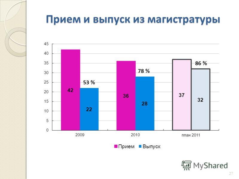 Прием и выпуск из магистратуры 53 % 78 % 86 % 27