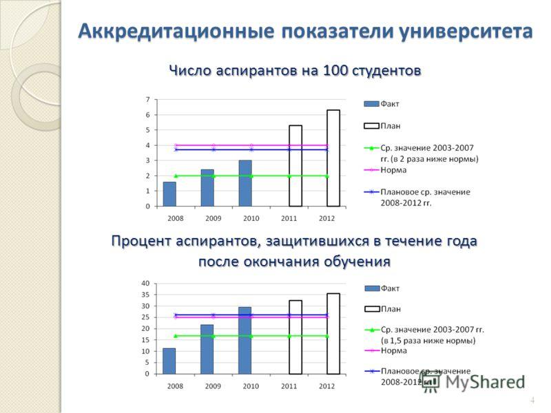 Аккредитационные показатели университета Число аспирантов на 100 студентов Процент аспирантов, защитившихся в течение года после окончания обучения 4