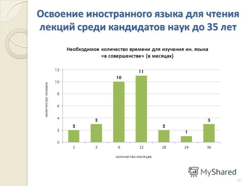 Освоение иностранного языка для чтения лекций среди кандидатов наук до 35 лет 67