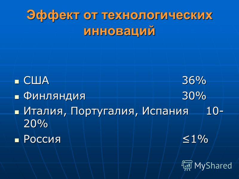 Эффект от технологических инноваций США36% США36% Финляндия30% Финляндия30% Италия, Португалия, Испания10- 20% Италия, Португалия, Испания10- 20% Россия1% Россия1%
