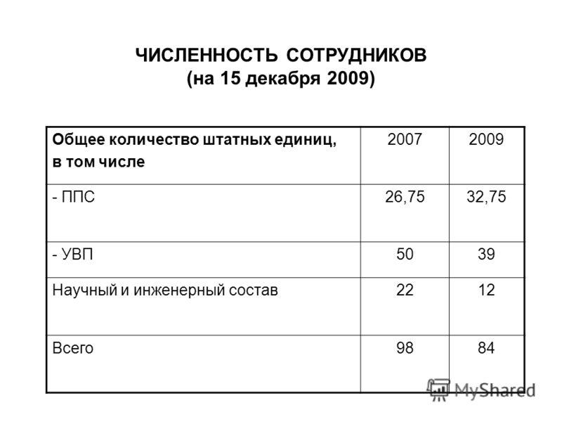 ЧИСЛЕННОСТЬ СОТРУДНИКОВ (на 15 декабря 2009) Общее количество штатных единиц, в том числе 20072009 - ППС26,7532,75 - УВП5039 Научный и инженерный состав2212 Всего9884