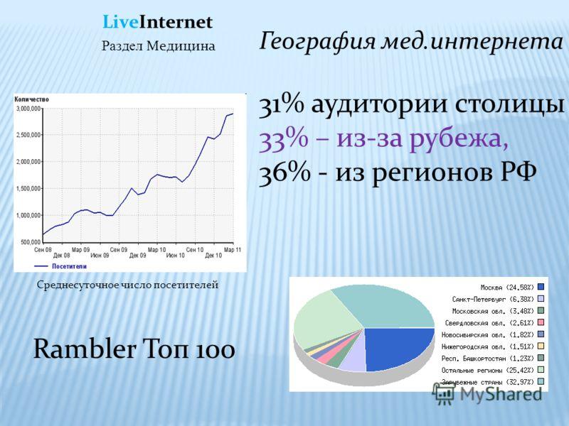 Rambler Топ 100 География мед.интернета 31% аудитории столицы 33% – из-за рубежа, 36% - из регионов РФ Раздел Медицина LiveInternet Среднесуточное число посетителей