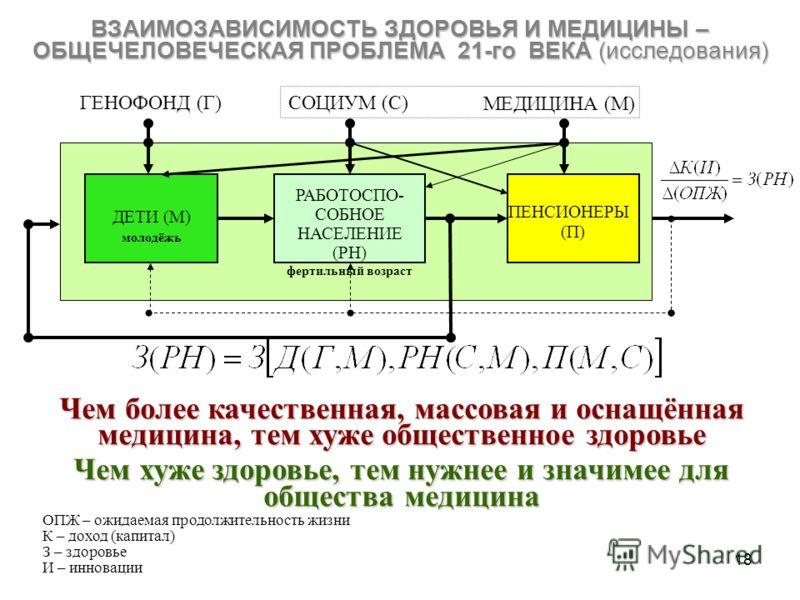18 ВЗАИМОЗАВИСИМОСТЬ ЗДОРОВЬЯ И МЕДИЦИНЫ – ОБЩЕЧЕЛОВЕЧЕСКАЯ ПРОБЛЕМА 21-го ВЕКА (исследования) ГЕНОФОНД (Г)СОЦИУМ (С) МЕДИЦИНА (М) ДЕТИ (М) молодёжь РАБОТОСПО- СОБНОЕ НАСЕЛЕНИЕ (РН) фертильный возраст ПЕНСИОНЕРЫ (П) Чем более качественная, массовая и