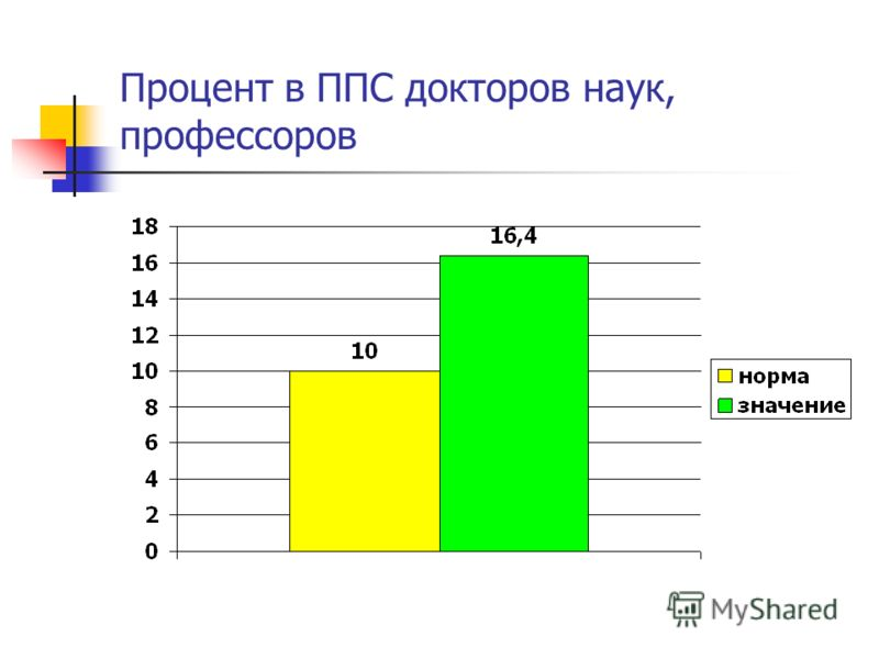 Процент в ППС докторов наук, профессоров