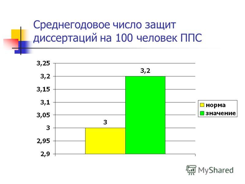 Среднегодовое число защит диссертаций на 100 человек ППС