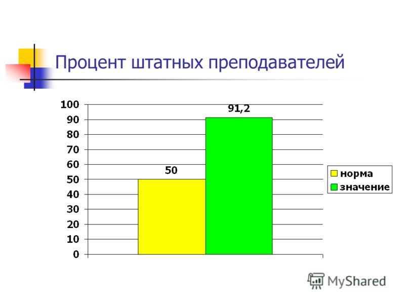 Процент штатных преподавателей