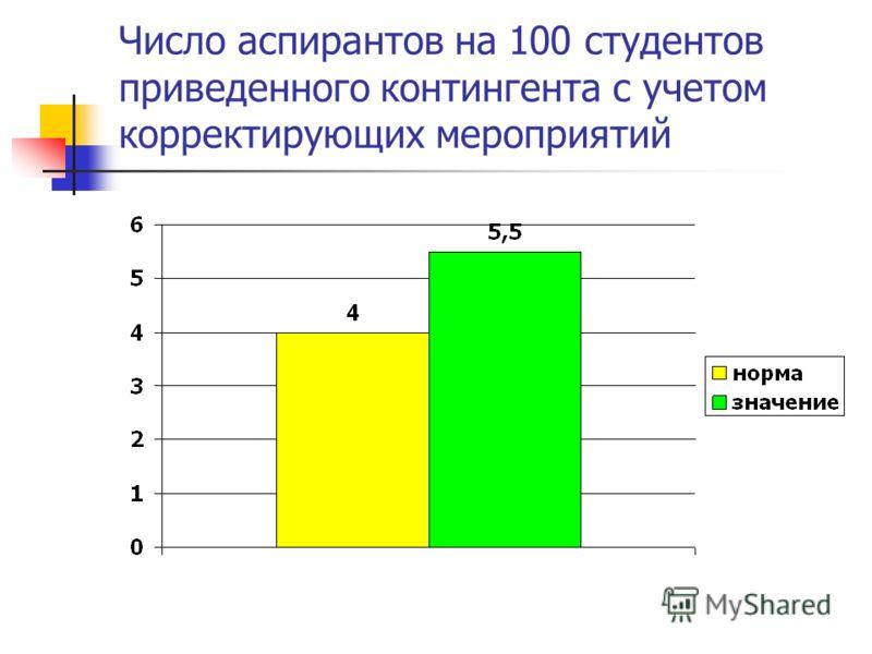 Число аспирантов на 100 студентов приведенного контингента с учетом корректирующих мероприятий