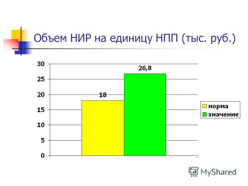 Объем НИР на единицу НПП (тыс. руб.)